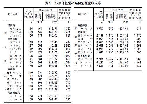品目別経営収支統計