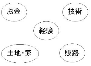 5つの要素