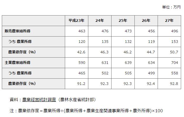 農家の所得動向統計