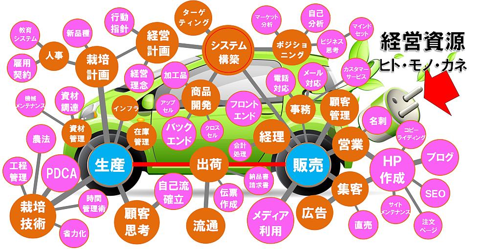 経営全体図2